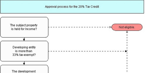Flow chart of the Historic Rehabilitation Tax Credit Procedure